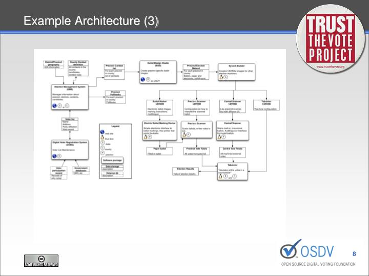 Example Architecture (3)