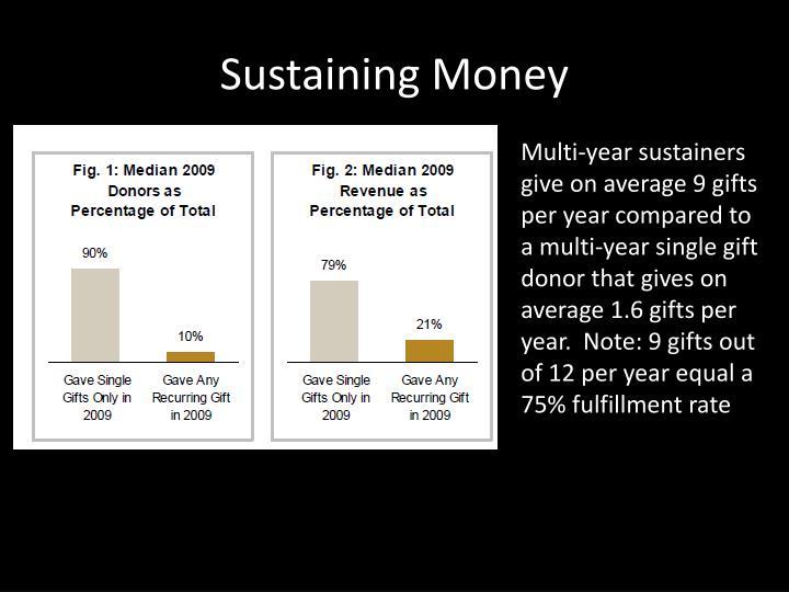 Sustaining Money