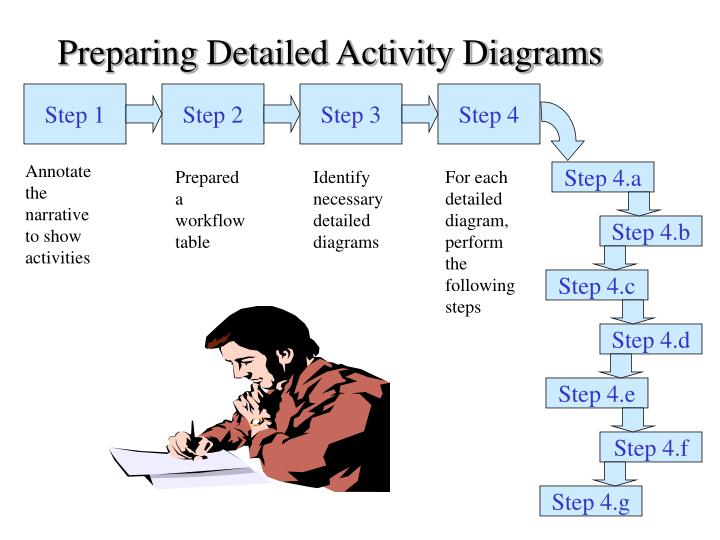 Preparing Detailed Activity Diagrams