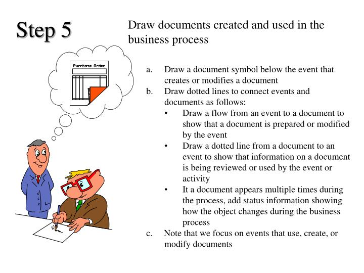 Draw documents created and used in the business process