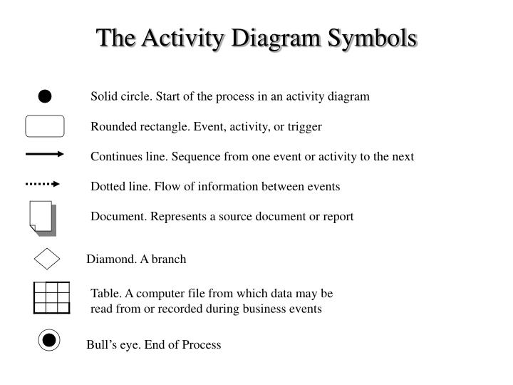 The activity diagram symbols