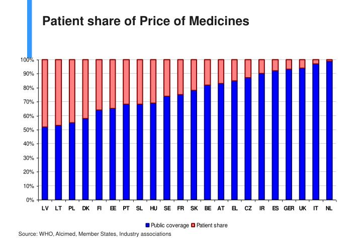 Patient share of Price of Medicines