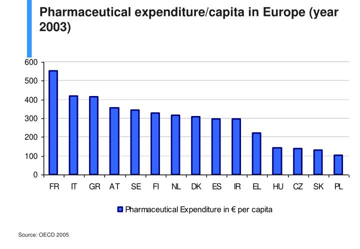 Pharmaceutical expenditure/capita in Europe (year 2003)