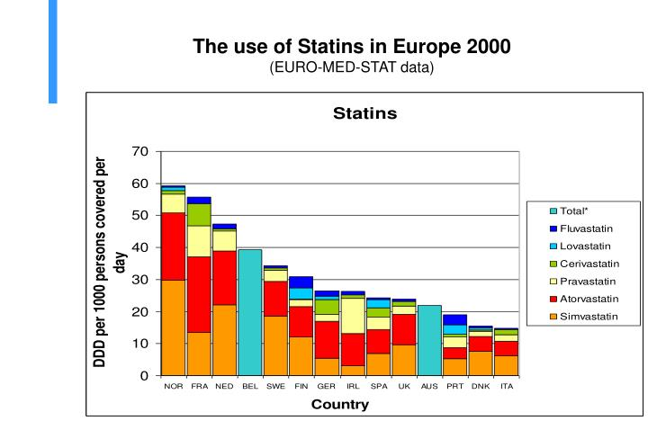 The use of Statins in Europe 2000