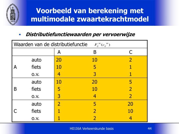 Distributiefunctiewaarden per vervoerwijze