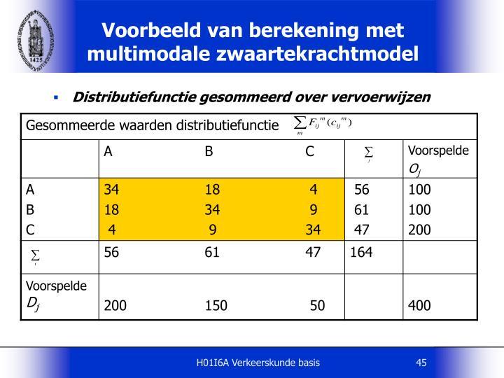 Distributiefunctie gesommeerd over vervoerwijzen