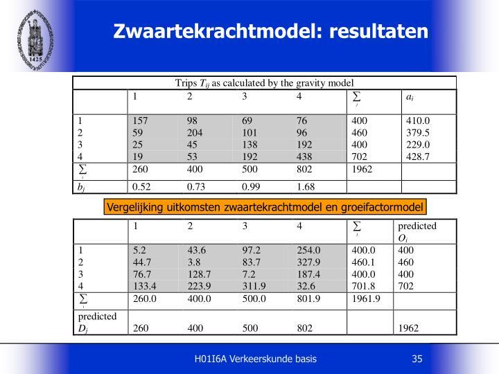 Zwaartekrachtmodel: resultaten