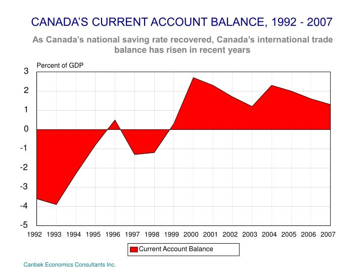 CANADA'S CURRENT ACCOUNT BALANCE, 1992 - 2007