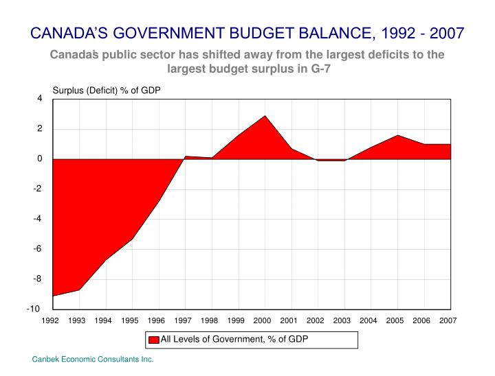 CANADA'S GOVERNMENT BUDGET BALANCE, 1992 - 2007