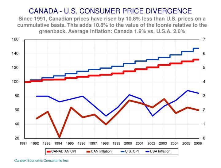 CANADA - U.S. CONSUMER PRICE DIVERGENCE