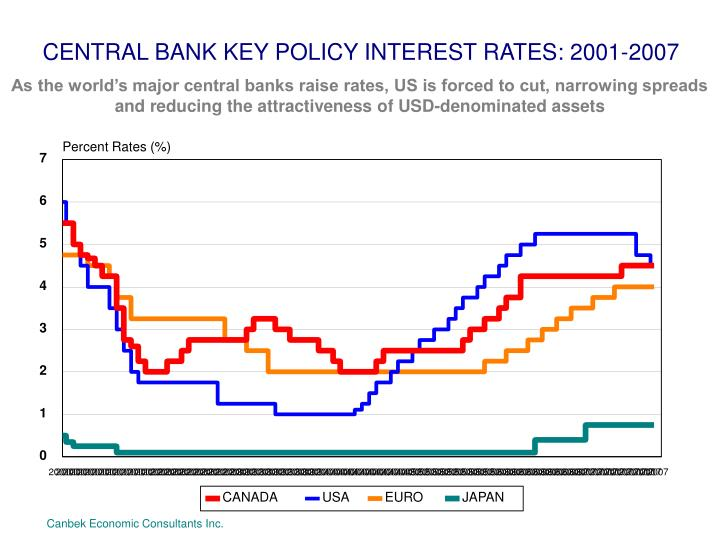 CENTRAL BANK KEY POLICY INTEREST RATES: 2001-2007