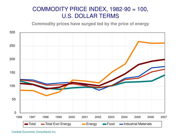 COMMODITY PRICE INDEX, 1982-90 = 100,