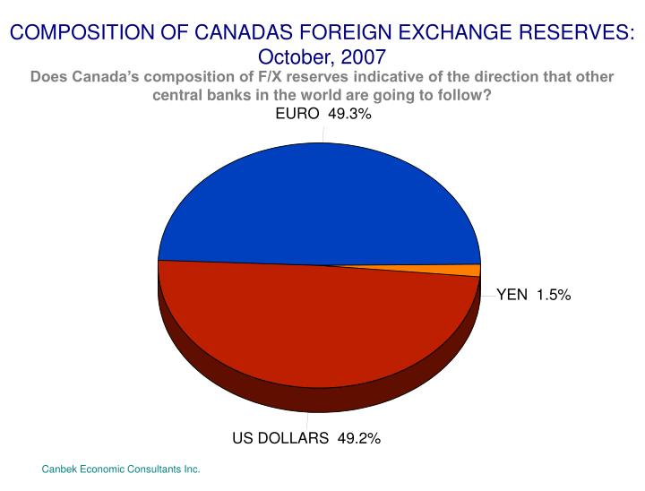 COMPOSITION OF CANADA'S FOREIGN EXCHANGE RESERVES: October, 2007