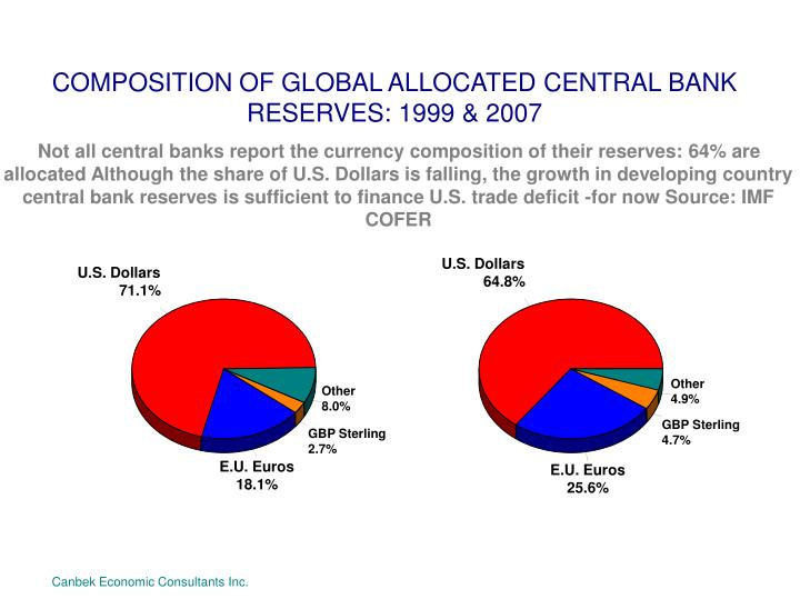 COMPOSITION OF GLOBAL ALLOCATED CENTRAL BANK RESERVES: 1999 & 2007