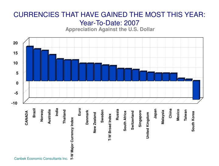 Currencies that have gained the most this year year to date 2007