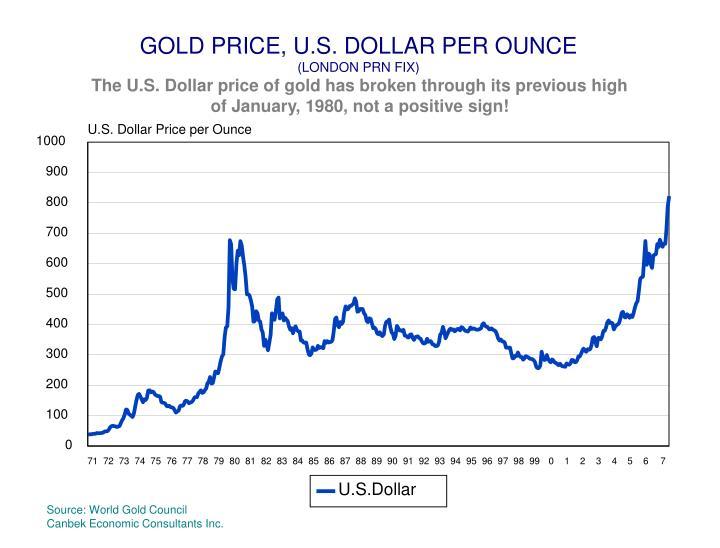 GOLD PRICE, U.S. DOLLAR PER OUNCE