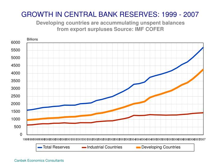 GROWTH IN CENTRAL BANK RESERVES: 1999 - 2007