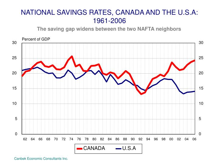 NATIONAL SAVINGS RATES, CANADA AND THE U.S.A: