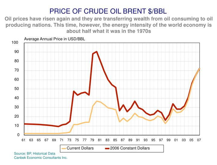 PRICE OF CRUDE OIL BRENT $/BBL