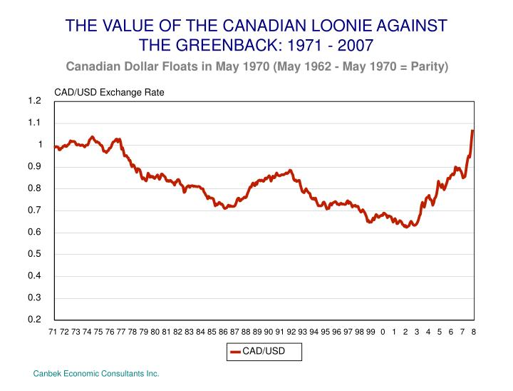 THE VALUE OF THE CANADIAN LOONIE AGAINST