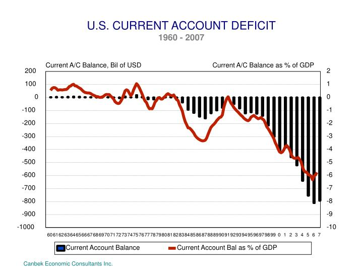 U.S. CURRENT ACCOUNT DEFICIT
