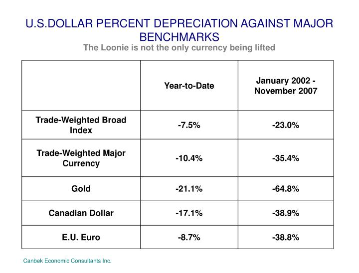 U.S.DOLLAR PERCENT DEPRECIATION AGAINST MAJOR BENCHMARKS