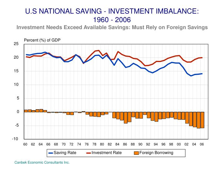 U.S NATIONAL SAVING - INVESTMENT IMBALANCE: