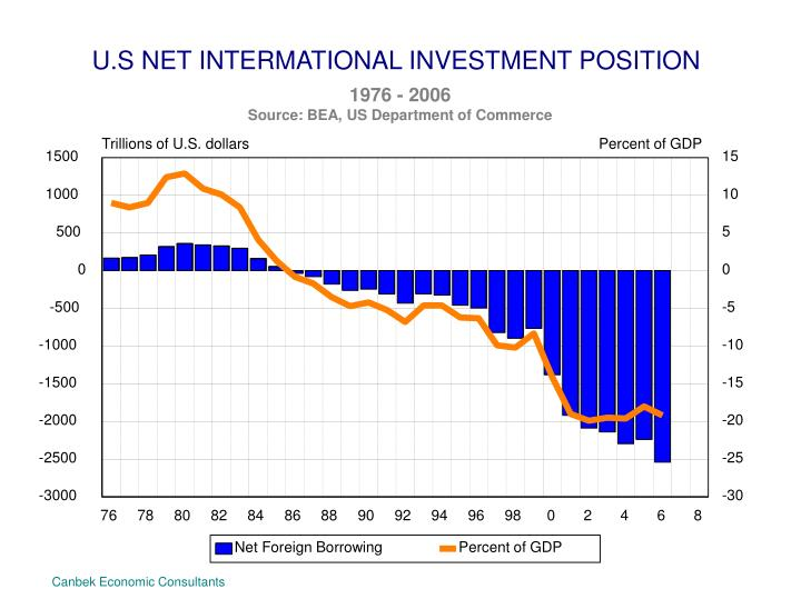 U.S NET INTERMATIONAL INVESTMENT POSITION