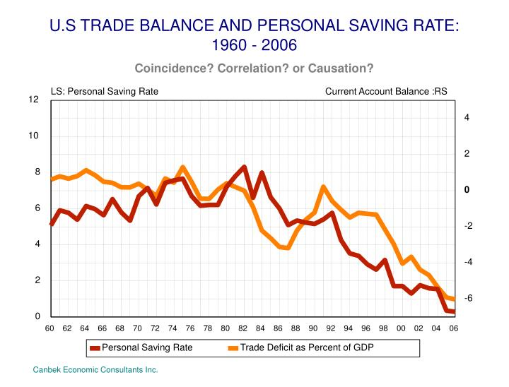 U.S TRADE BALANCE AND PERSONAL SAVING RATE:
