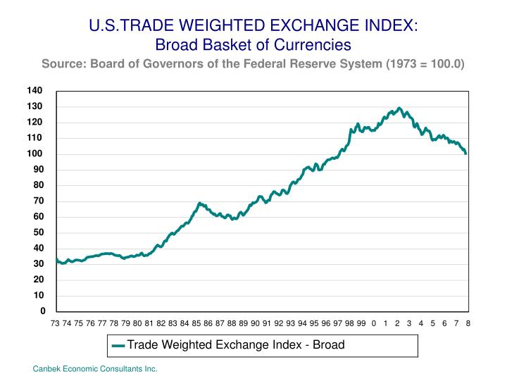 U.S.TRADE WEIGHTED EXCHANGE INDEX:
