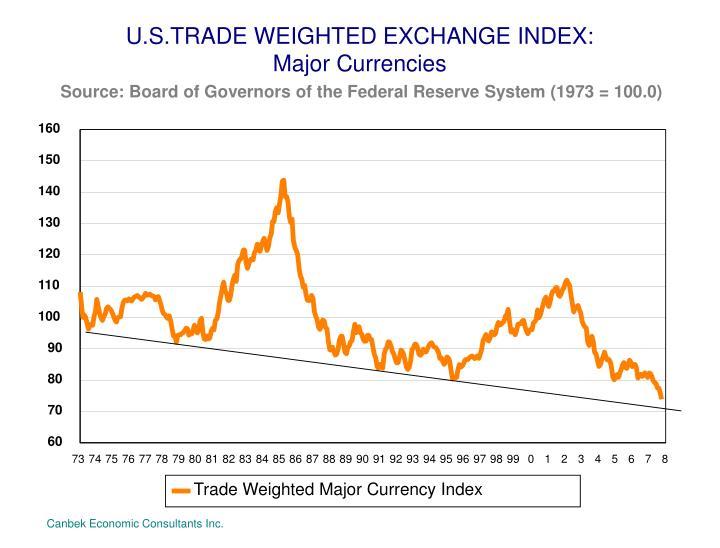 U.S.TRADE WEIGHTED EXCHANGE INDEX: