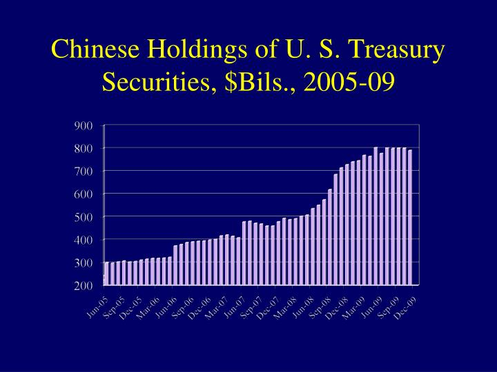Chinese Holdings of U. S. Treasury Securities, $Bils., 2005-09