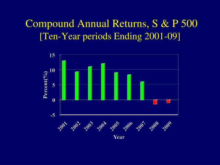 Compound Annual Returns, S & P 500
