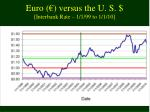 euro versus the u s interbank rate 1 1 99 to 1 1 10