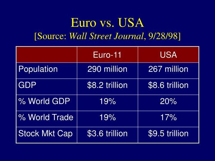 Euro vs. USA