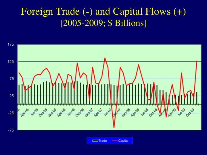 Foreign Trade (-) and Capital Flows (+)
