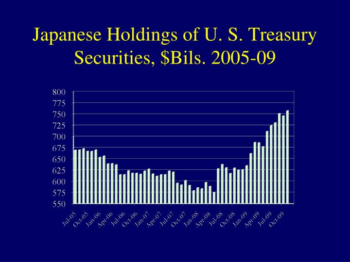Japanese Holdings of U. S. Treasury Securities, $Bils. 2005-09