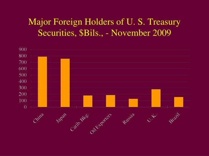 Major Foreign Holders of U. S. Treasury Securities, $Bils., - November 2009