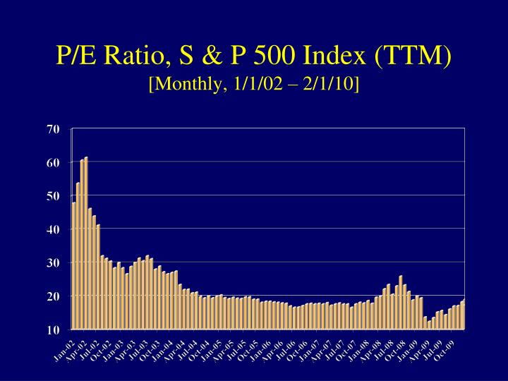 P/E Ratio, S & P 500 Index (TTM)
