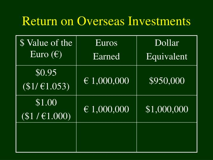 Return on Overseas Investments