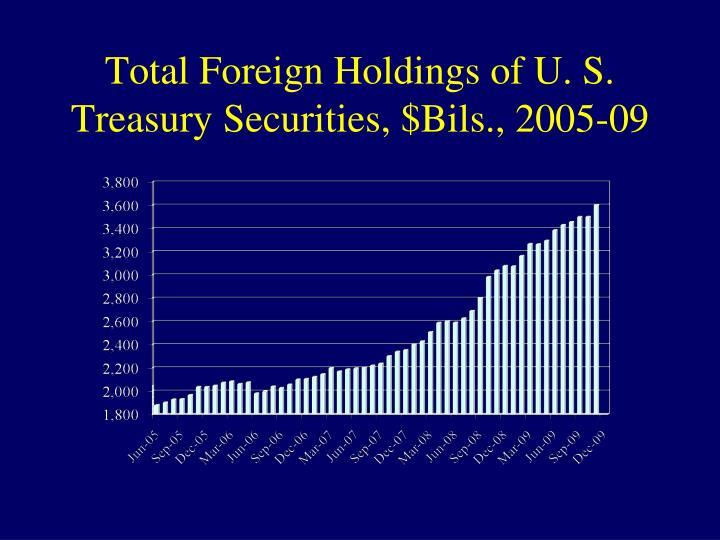 Total Foreign Holdings of U. S. Treasury Securities, $Bils., 2005-09