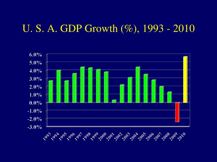 U. S. A. GDP Growth (%), 1993 - 2010