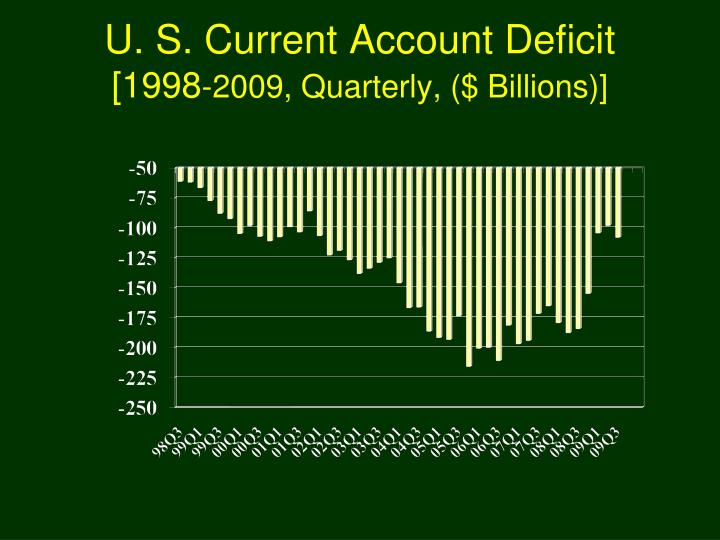 U. S. Current Account Deficit