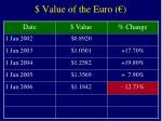 value of the euro5