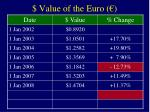 value of the euro7