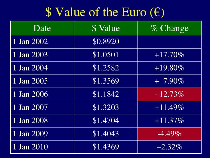 $ Value of the Euro (