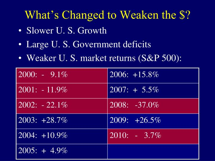 What's Changed to Weaken the $?