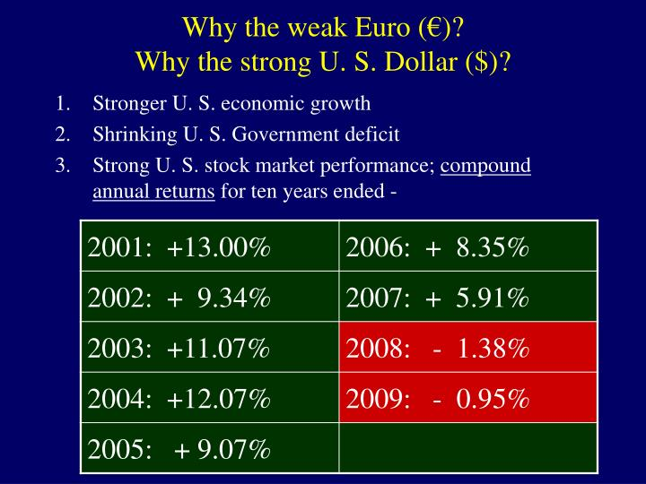 Why the weak Euro (
