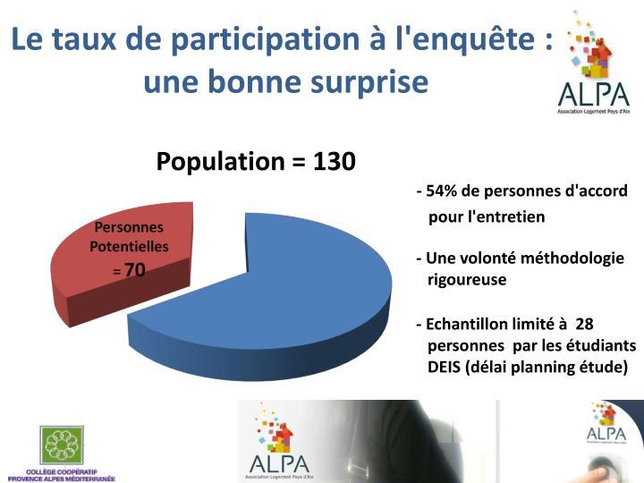 Le taux de participation à l'enquête: