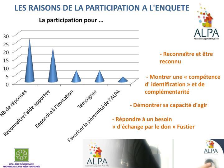 LES RAISONS DE LA PARTICIPATION A L'ENQUETE